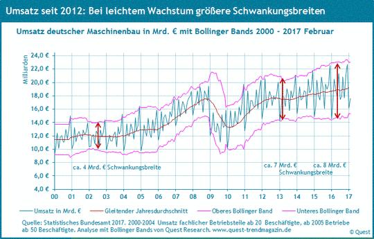 Umsatz des deutschen Maschinenbaus von 2000 bis 2017.