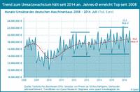 Umsatz Maschinenbau in Euro von 2008 bis 2016.