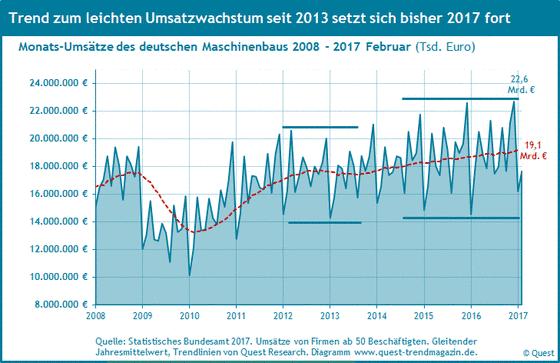 Umsatz des Maschinenbaus in Euro in Deutschland von 2008 bis 2017.