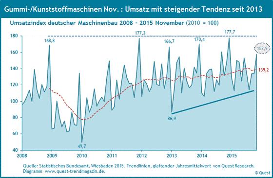 Umsatz von Gummi- und Kunststoffmaschinen von 2008 bis 2015 November.