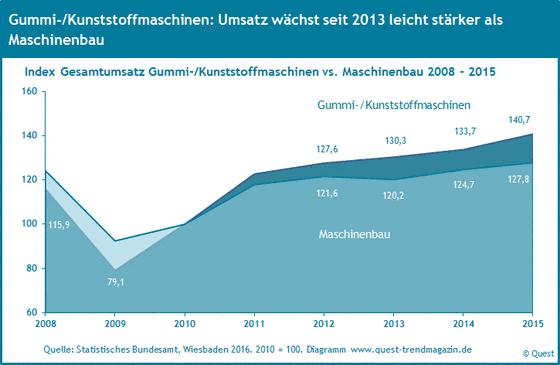 Umsatz Gummi- und Kunststoffmaschinen von 2008 bis 2015 im Vergleich zum Umsatz Maschinenbau