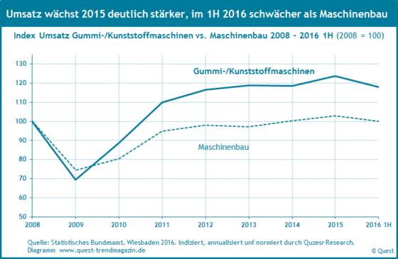 Umsatz Gummi- und Kunststoffmaschinen von 2008 bis 2016 im Vergleich zum Umsatz Maschinenbau
