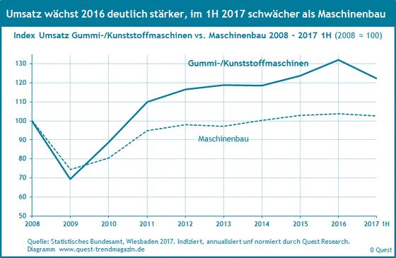 Umsatz Gummi- und Kunststoffmaschinen von 2008 bis 2017 im Vergleich zum Umsatz Maschinenbau