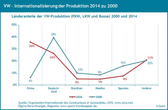 Weltweite Produktionsanteile von VW von 2000 bis 2014.