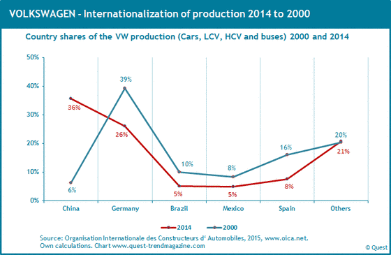 Worldwide productions shares of VW from 2000 to 2014.