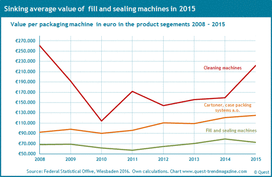 Value per cleaning machine, fill machine and cartoner from 2008 to 2015.