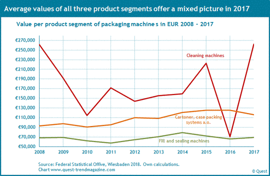 Value per cleaning machine, fill machine and cartoner from 2008 to 2017.