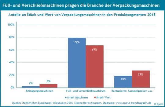 Die Anteile der Produktsegmente Reinigungsmaschinen, Füll- und Verschließmaschinen und Umverpacker an der Branche 2015.