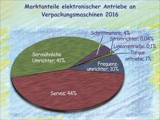 Die Marktanteile elektronischer Antriebe an Verpackungsmaschinen bis 2016.
