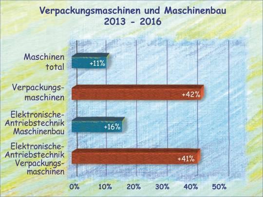 Verpackungsmaschinen und Maschinenbau bis 2016.