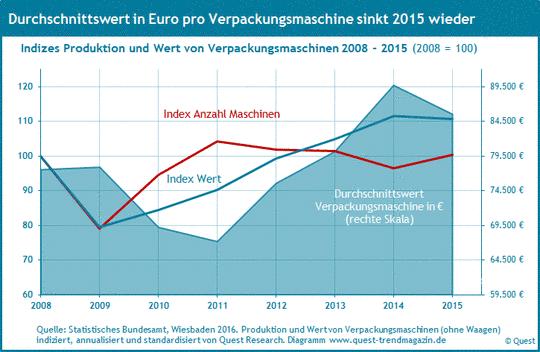 Produktion und Wert pro Verpackungsmaschine von 2008 bis 2015.