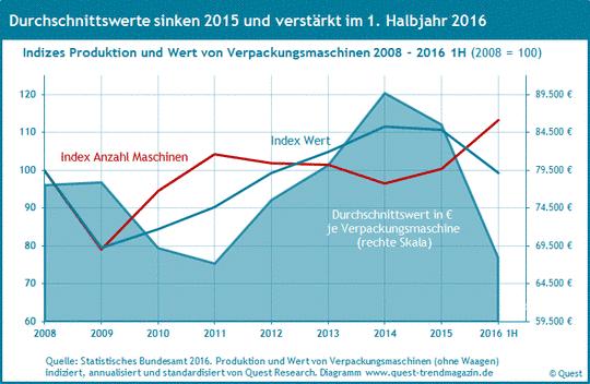 Indices von Produktion und Umsatz sowie Wert pro Verpackungsmaschine von 2008 bis 2016 1H.