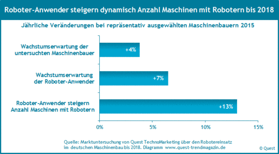 Wachstum des Robotereinsatzes im deutschen Maschinenbau von 2015 bis 2018.