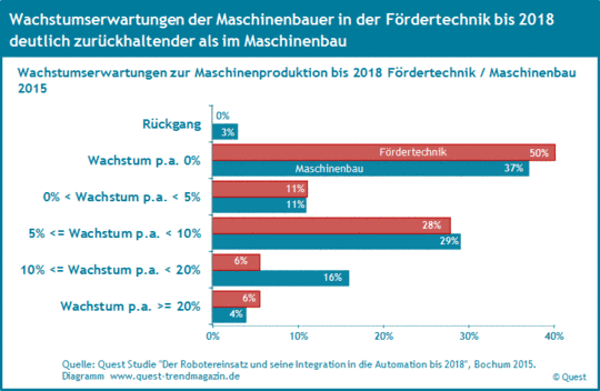 Die Wachstumserwartungen der Maschinenbauer in der Fördertechnik im Vergleich zum Maschinenbau bis 2018.