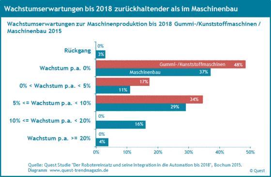 Wachstumserwartungen der Branche Gummi- und Kunststoffmaschinen bis 2018.