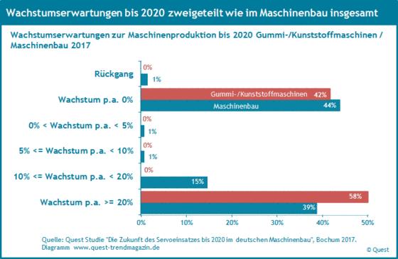 Wachstumserwartungen der Branche Gummi- und Kunststoffmaschinen bis 2020.