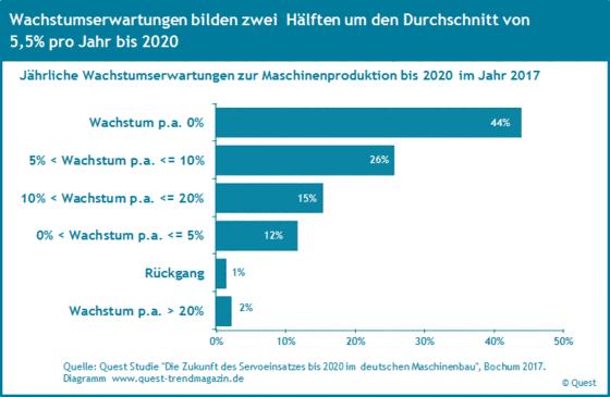 Wachstumserwartungen von Maschinenbauern bis 2020.
