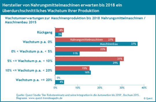 Die Wachstumserwartungen der Hersteller von Nahrungsmittelmaschinen im Vergleich zum Maschinenbau von 2008 bis 2016 1H.