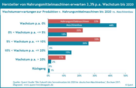 Wachstumserwartungen der Maschinenbauer bei Nahrungsmittelmaschinen im Vergleich zum Maschinenbau bis 2020.