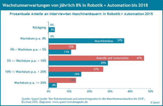 Wachstumserwartungen der Maschinenbauer in Robotik und Automation im Vergleich zum Maschinenbau bis 2018.