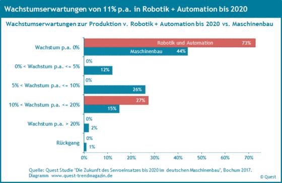 Wachstumserwartungen der Maschinenbauer in Robotik und Automation im Vergleich zum Maschinenbau bis 2020.
