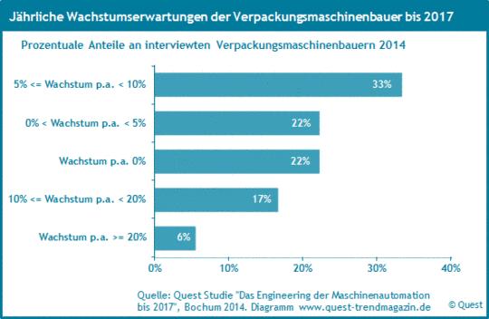 Die Wachstumserwartungen der Verpackungsmaschinenbauer bis 2017.