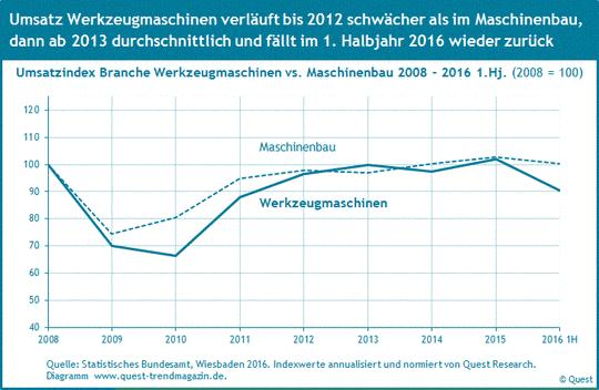 Umsatz von Werkzeugmaschinen im Vergleich zum Maschinenbau 2008 bis 2016 1. Halbjahr 2016.
