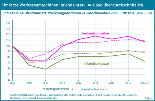 Inlands- und Auslandsumsatz von Werkzeugmaschinen im Vergleich zum Maschinenbau von 2008 bis 2016 1. Halbjahr.