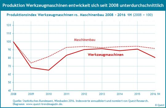 Produktion von Werkzeugmaschinen im Vergleich zum Maschinenbau von 2008 bis 2016 1. Halbjahr.