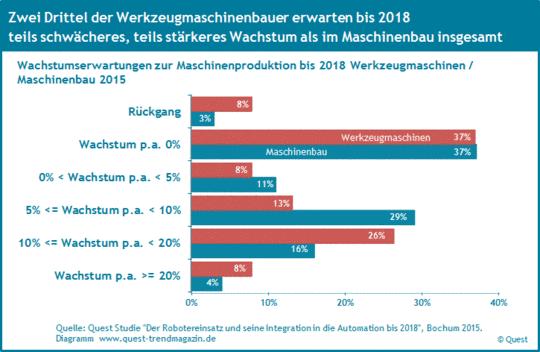 Wachstumserwartungen der Werkzeugmaschinenbauer im Vergleich zum Maschinenbau bis 2018.