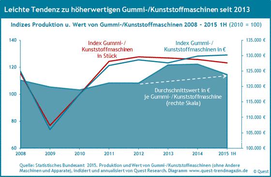 Wert von Gummi- und Kunststoffmaschinen von 2008 bis 2015 1H.