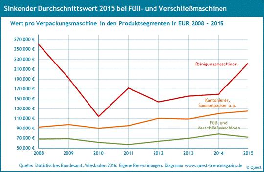 Wert pro Reinigungsmaschine, Füllmaschine und Kartonierer von 2008 bis 2015.
