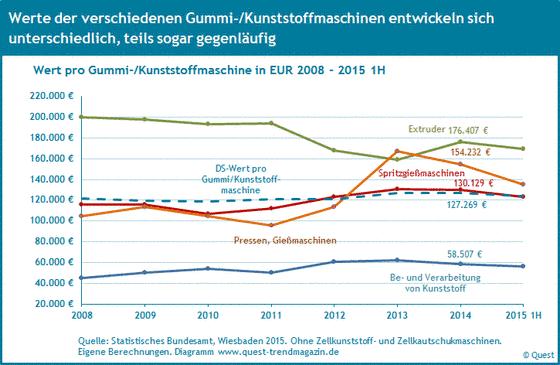 Werte von Spritzgießmaschinen, Pressen und Bearbeitungsmaschinen für Kunststoff von 2008 bis 2015 1H.