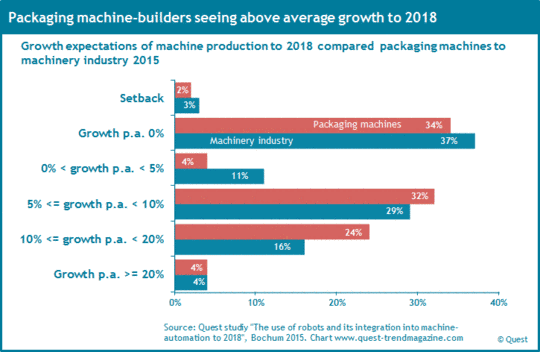 Growth expectations to 2018 of packaging machine-builders compared to machinery industry.
