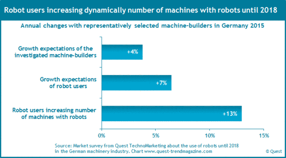 Growth of the use of robots in the German machinery industry from 2015 to 2018.