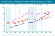 Industrieproduktion Industrieländer 1980-2000