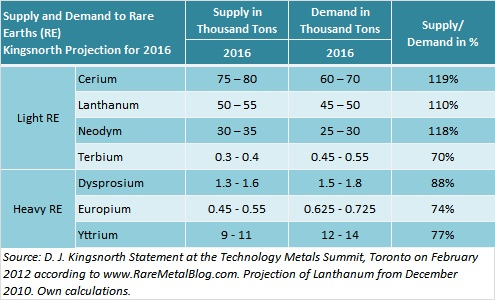 Supply and demand to rare earths until 2016